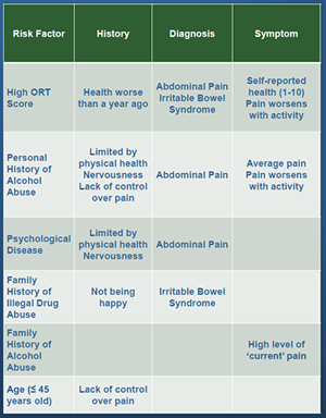 Opioid risk factors table 3