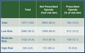 Opioid Risk Factors Table 1