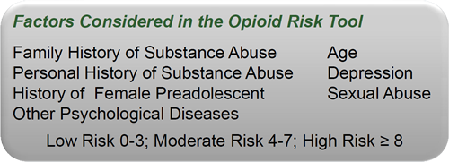 Opioid Risk Factors